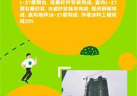 中南·春溪集 | 中南家书 七月工程进度速报