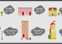 买房一定要看容积率吗?容积率怎样的标准才最好呢?