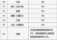 正式实施!31省份适用税率出炉 买房要多交税了?