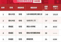 榮摘桂冠丨九燁·鼎觀世界7月新房銷量位居榜首!