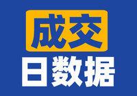 2021年10月20日仙桃市房产交易行情播报