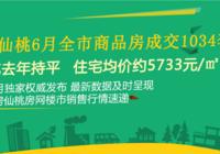 仙桃6月全市商品房成交1034套,住宅均价约5733元/㎡,同步去年持平!