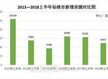 2018上半年仙桃新增房源4957套 去化66%