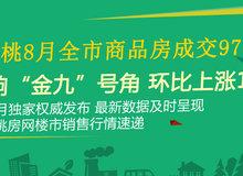 仙桃市8月商品房成交977套 环比上浮19%