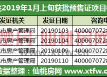 1月上旬仙桃4个楼盘获批预售许可证!