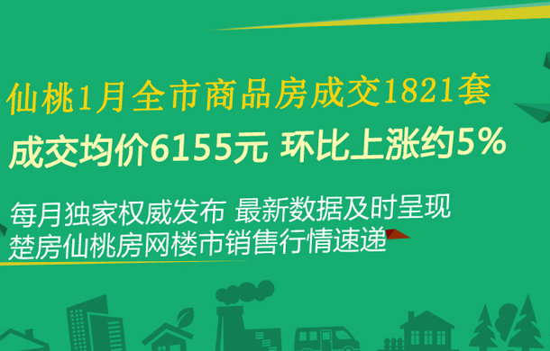 仙桃1月全市商品房成交1821套 成交均价6155元 环比上涨约5%