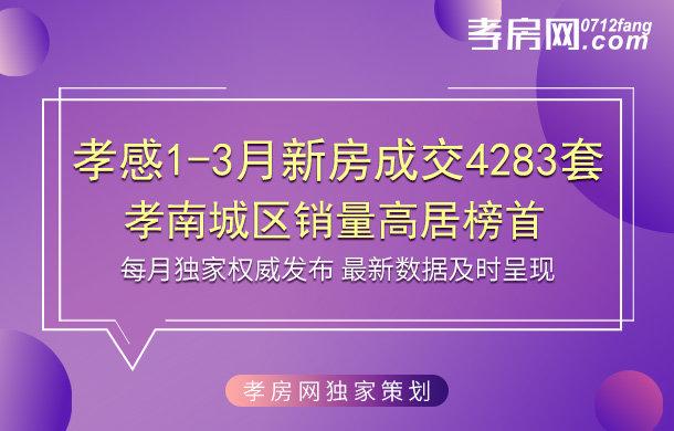 2019年孝感一季度商品房成交4283套