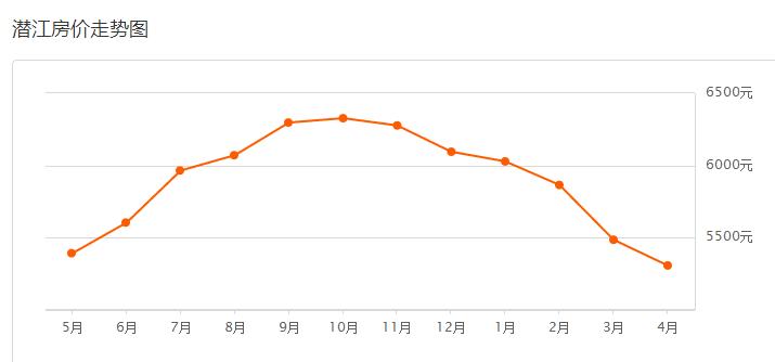 潜江4月二手房价格出炉  总体下跌3.23%