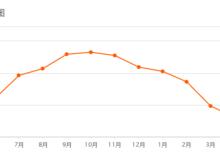 潛江4月二手房價格出爐  總體下跌3.23%