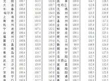 4月70城房價公布 北上廣深新房市場全面回暖