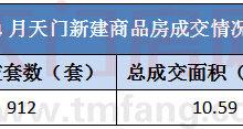 天门楼市月度成交报告 4月新房成交912套 面积10.59万方