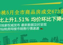 仙桃5月全市商品房成交673套 環比上升1.51%