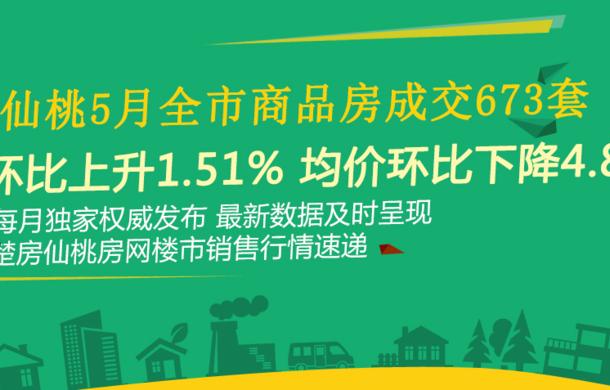 仙桃5月全市商品房成交673套 环比?#20185;?.51%