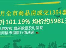仙桃6月全市商品房成交1354套 环比?#20185;?01.19%