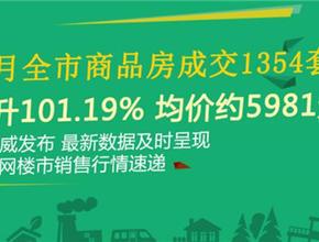 仙桃6月全市商品房成交1354套 環比上升101.19%