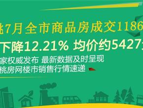 7月全市商品房成交1186套 環比下降12.21%