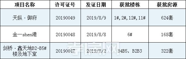 月中孝感銷售Top8  預售證獲批情況一覽!