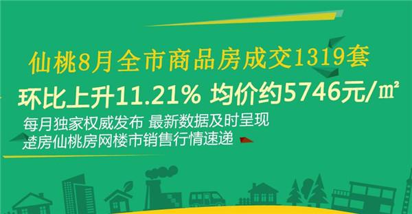 8月全市商品房成交1319套 環比上升11.21%