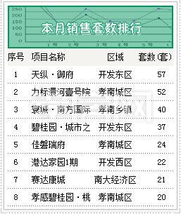 9月销售套数TOP榜出炉