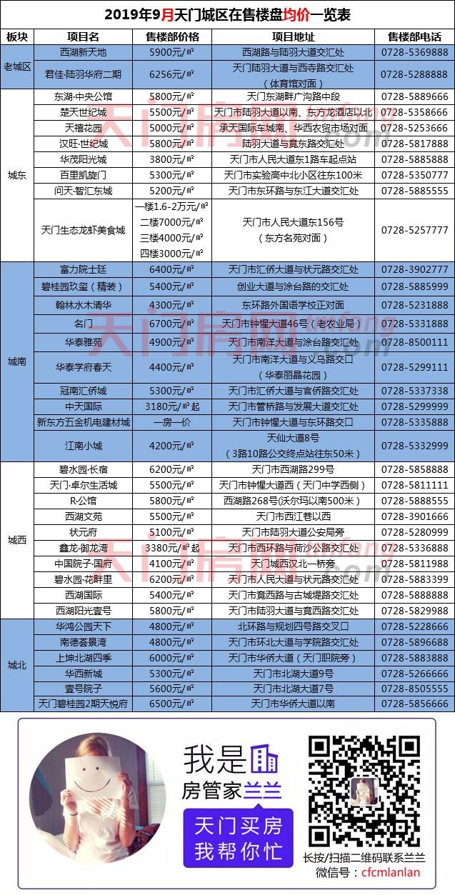 2019年9月天门城区在售楼盘均价一览表