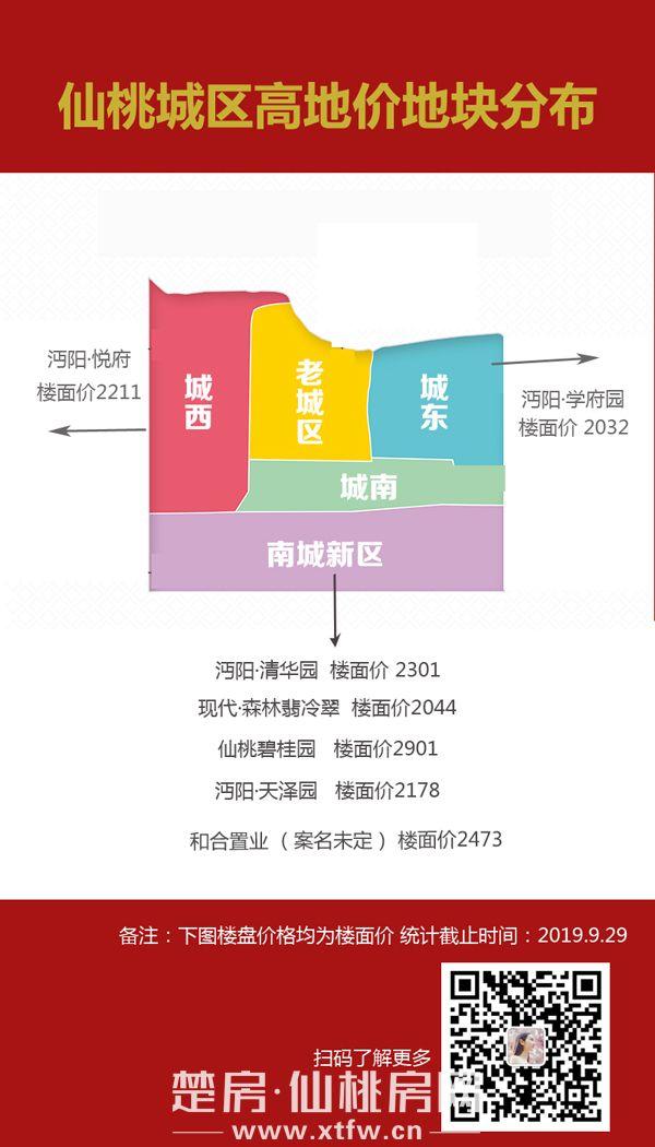 仙桃地價統計盤點2.jpg