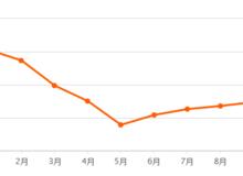 潛江10月房價走勢圖出爐,部分小區二手房價格一覽