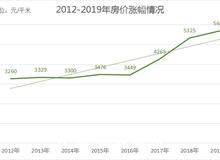 你知道吗?2012-2019这八年来房价高涨74%!