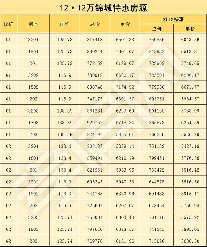 万锦城双十二特惠 18套特价房惊喜来袭!