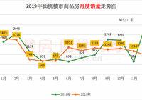 2019年仙桃商品房出售14095套!超預售21.14%