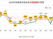 2019年仙桃商品房出售14095套!超预售21.14%