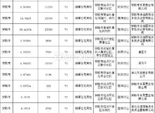 2019年安陆市房产1-12月份土地成交共17宗