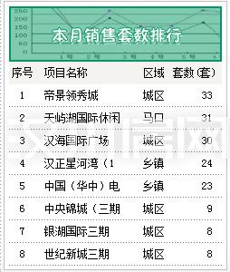 汉川市1月份新房销售top8出炉