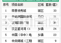 漢川市1月份新房銷售top8出爐