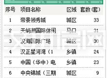 亚搏娱乐app市1月份新房销售top8出炉