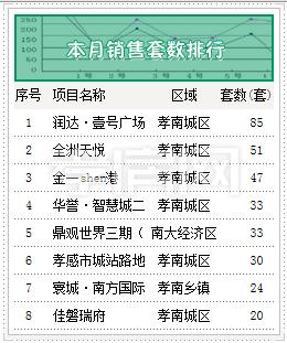 1月中旬新房销售排行Top8 这些项目上榜了