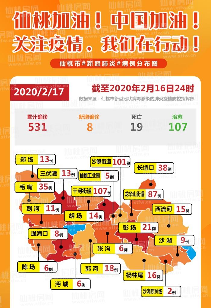 新增越來越少!2.17日更新!仙桃城區小區疫情公告匯總!