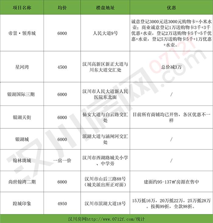 房价一览!2020年汉川售楼盘信息汇总!