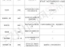房價一覽!2020年漢川售樓盤信息匯總!