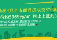 仙桃4月商品房成交870套 整體均價約5369元!