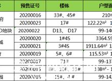 熱度回升!仙桃4月新增預售房源1295套!