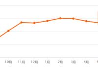 6月二手房房价出炉,环比下降0.89%