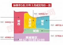 2020年仙桃房價進入新周期 未來走勢分析