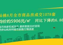 仙桃6月全市商品房成交1078套 成交均價5906元 同比下降約6.86%