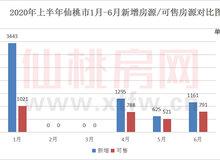 2020年上半年仙桃新增房源6524套,同比增長18.7%