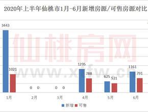 2020年上半年仙桃新增房源6524套,同比增长18.7%
