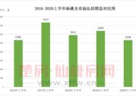 2020上半年新房銷售5349套 均價5742元/㎡