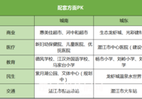 潜江两大热门区域PK:配套、价格、规划…怎么选?