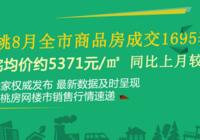 仙桃8月全市商品房成交1695套 住宅均价约5371元/㎡ !