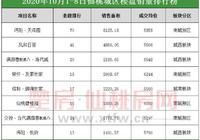 【樓市戰報】仙桃樓盤國慶銷量排行榜,看看哪里賣的好?