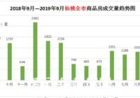 """2020仙桃楼市金九仍显""""凉意"""" 传统置业旺季 略显""""不足"""""""